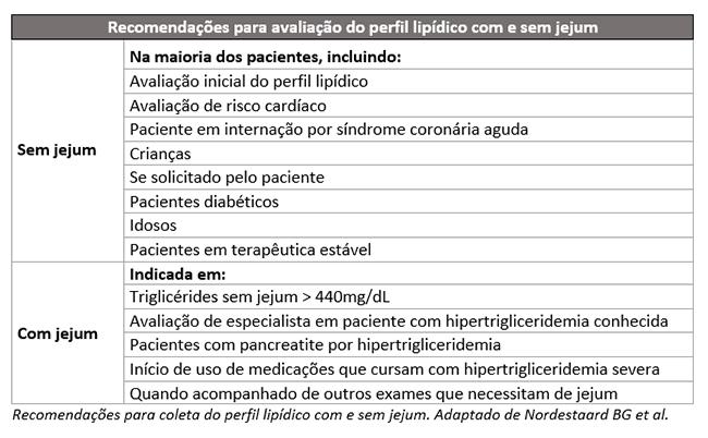 sbpc ml divulga orientações para dispensa de jejum antes de examesna tabela abaixo se encontram recomendações para coleta do perfil lipídico com e sem jejum