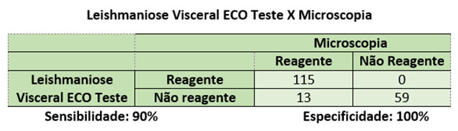 ECO-tabela